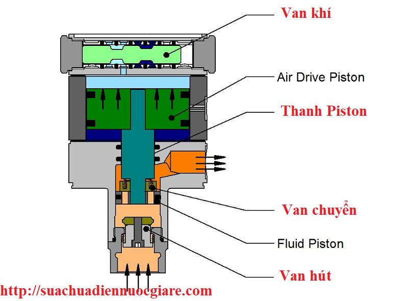 Cấu tạo Rơ le của máy bơm nước tăng áp