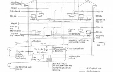 sơ đồ đường ống nước nhà tắm