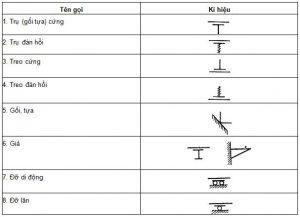 các ký hiệu trong bản vẽ cấp thoát nước