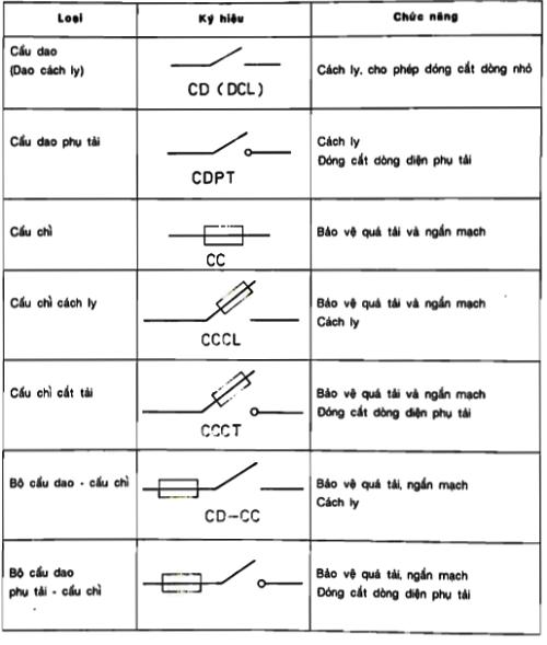 cầu chì điện có tác dụng gì
