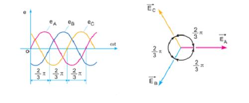 Nguyên lý điện 3 pha